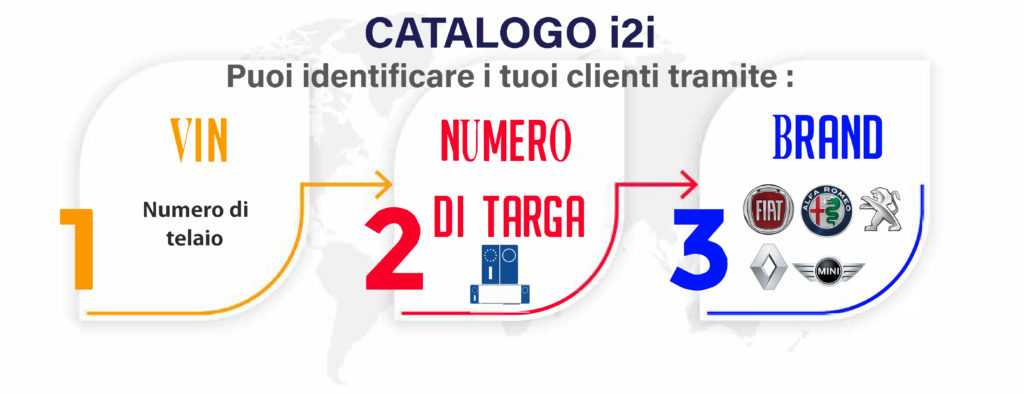 i2i Catalogo Parti Elettronico